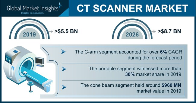 Some of the major CT scanner market players include Accuray, CurveBeam, Carestream, Medtronic, Philips, Hitachi Medical, Canon Medical Systems, Koning, Neusoft, Siemens Healthineers, GE Healthcare, and others.