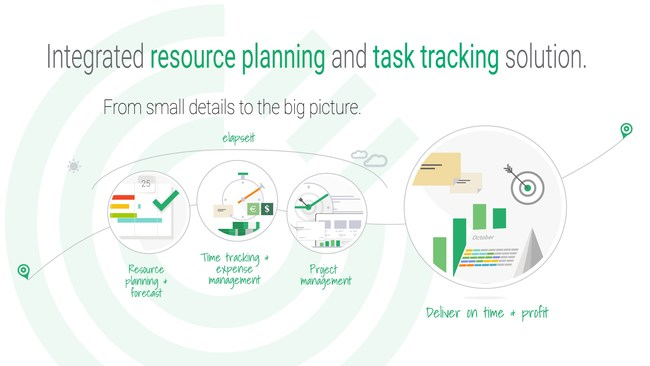 Integrated resource planning and task tracking solution that you can actually use.