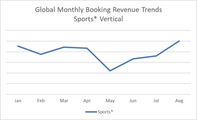 *excluding Olympic related bookings