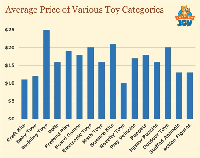 Average Price of Various Toy Categories