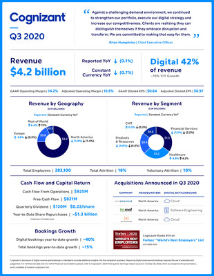 Cognizant Reports Third Quarter 2020 Results