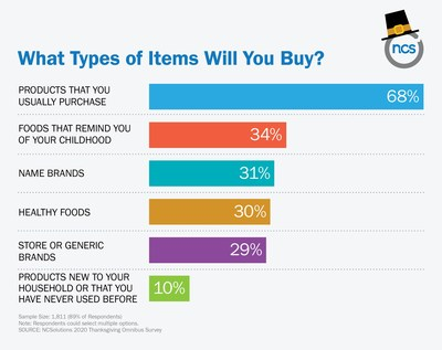 Which Types of Items Will You Buy?