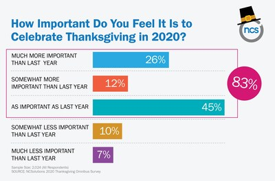 Americans Say Thanksgiving is Even More Important This Year With Planned Spending Levels Inline or Higher Than 2019