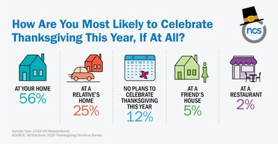 How Are You Most Likely to Celebrate Thanksgiving This Year, If At All?