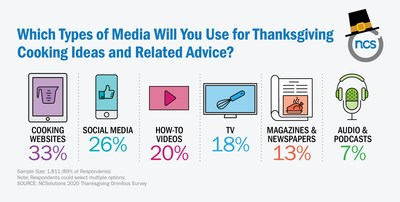 Which Types of Media Will You Use for Thanksgiving Cooking Ideas and Related Advice?