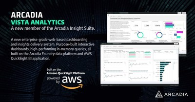 Introducing Arcadia Vista Analytics―a new enterprise-grade web-based dashboarding and insights delivery system. Purpose-built interactive dashboards, high-performing in-memory queries, all built on the Arcadia Foundry data platform and AWS QuickSight BI application.