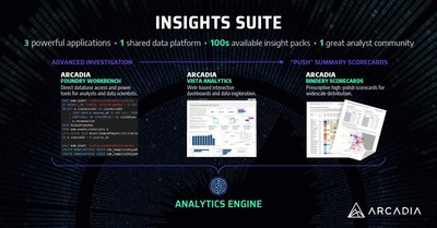 Arcadia Vista: the newest part of the Arcadia Insights Suite for healthcare intelligence. Three powerful applications; one shared data platform; hundreds of available insight packs; one great analyst community.