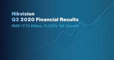 Resultados financieros Hikvision para el Q3 2020 (PRNewsfoto/Hikvision Digital Technology)