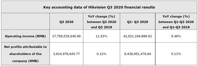 Key accounting data of Hikvision Q3 2020 financial results (PRNewsfoto/Hikvision Digital Technology)