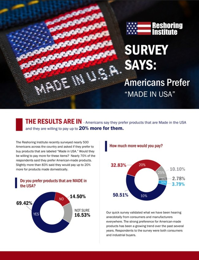 MADE IN USA Survey Results
