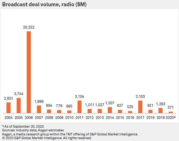 (PRNewsfoto/S&P Global Market Intelligence)