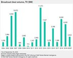 Q3 broadcast M&A market picks up pace in spite of COVID-19 pandemic
