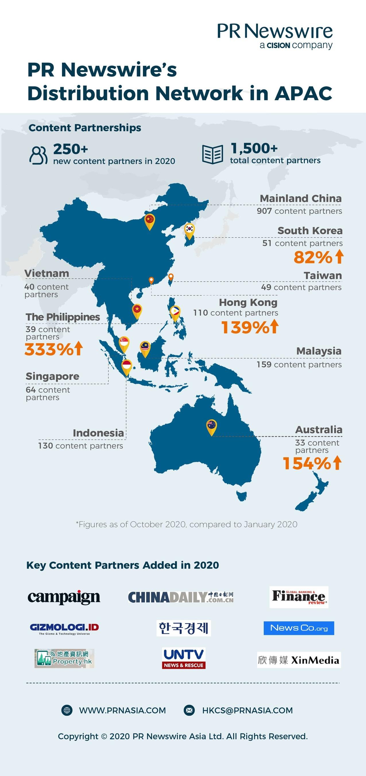 PR Newswire's Distribution Network in APAC 2020