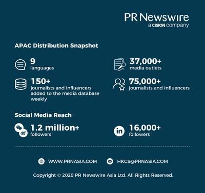 PR Newswire APAC Distribution Snapshot 2020