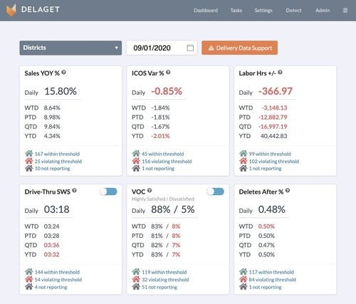 Operators can use the Delaget Coach dashboard to track their most important metrics, quickly see which locations are outside of threshold, and drill into location and transaction details. The dashboard is configurable and can include as many metrics as needed.