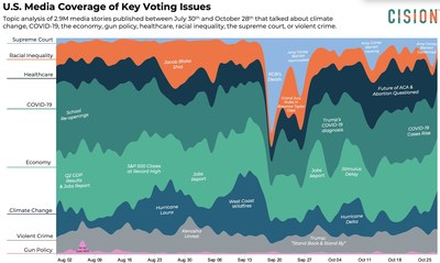 National media coverage of key voting issues