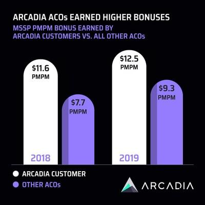 Earned savings by Arcadia MSSP ACOs grew in 2019, with customers' per-member, per-month bonuses averaging $12.52, or $3.20 PMPM more than their peer ACOs.