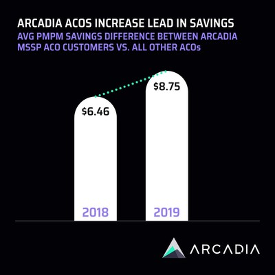 Average per-member, per-month savings difference between Arcadia MSSP ACO customers and all other ACOs.
