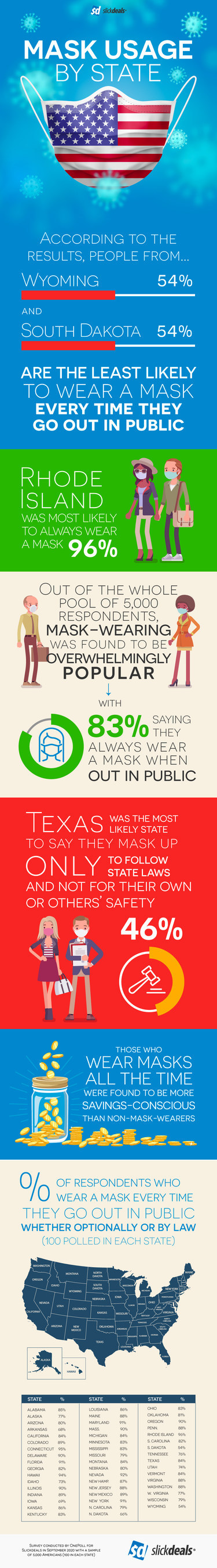 A survey of 5,000 Americans, conducted by OnePoll on behalf of Slickdeals, asked respondents about their mask usage amid the COVID-19 pandemic.