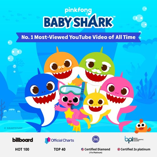 """""""Baby Shark Dance"""" video breaks YouTube record, becomes the most-viewed YouTube video in history"""