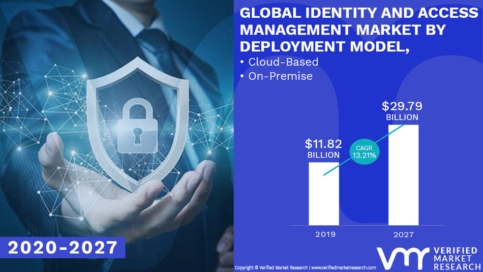 Identity and Access Management Market Analysis & Forecast, 2020-2027