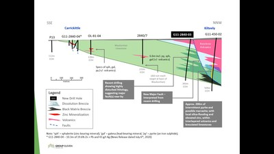 Exhibit 2. Cross-Section of G11-2840-03, along Kilteely-Carrickittle part of Pallas Green Corridor (CNW Group/Group Eleven Resources Corp.)