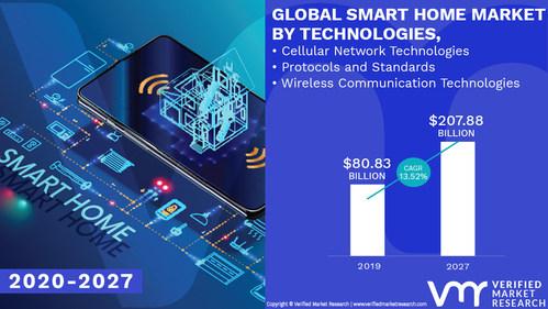 Smart Home Market Analysis & Forecast, 2020-2027