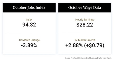 The latest Paychex | IHS Markit Small Business Employment Watch shows a moderation in small business hiring from the previous month, declining 0.13 percent nationally to 94.32. Hourly earnings growth stood at 2.88 percent in October, while weekly hours worked remained positive, up 0.38 percent from last year.