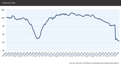 At 94.32, the Small Business Jobs Index slowed 0.13 percent in October and 3.89 percent from last year.
