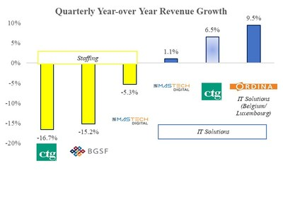 Quarterly Year over Year Revenue Growth. Most recent Company filings.  Excludes the following Company-selected peers:  Allscripts Healthcare Solutions, Inc., Huron Consulting Group, Inc., Kforce Inc., Leidos Holdings, Inc., Navigant Consulting, Inc., and Volt Information Services, Inc. due to scale.  Includes Ordina N.V., a publicly-traded comparable provider of IT services in Belgium/Luxembourg and of similar revenue size.