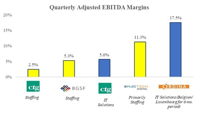 "Quarterly Adjusted EBITDA Margins. CTG Adjusted EBITDA margins derived from Company statement that ""approximately 60% of adjusted EBITDA was generated from Solutions.""  Adjusted EBITDA Margins of peers based on most recent quarter or period available."