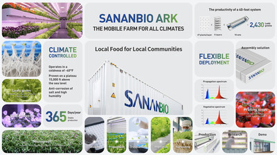 SANANBIO ARK HIGHLIGHTS