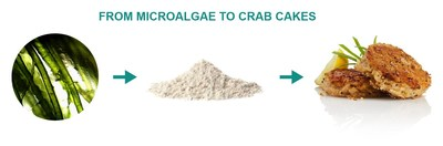 Sophie's Bionutrients award winning crab cakes made with pure high-protein microalgae powder