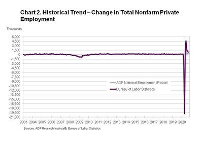 Chart 2. Historical Trend - Change in Total Nonfarm Private Employment