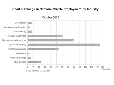 Chart 3. Change in Nonfarm Private Employment by Industry