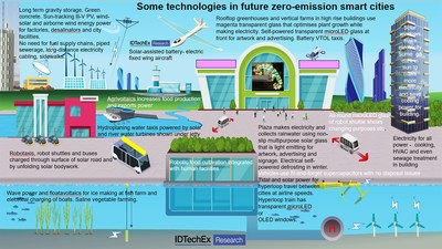 """Some technologies in future zero-emission smart cities. Source: IDTechEx Research, """"Smart Cities Market 2021-2041: Energy, Food, Water, Materials, Transportation Forecasts"""", www.IDTechEx.com/SmartCities"""