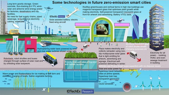"""Some technologies in future zero-emission smart cities. Source: IDTechEx Research, """"Smart Cities Market 2021-2041: Energy, Food, Water, Materials, Transportation Forecasts"""", www.IDTechEx.com/SmartCities (PRNewsfoto/IDTechEx)"""