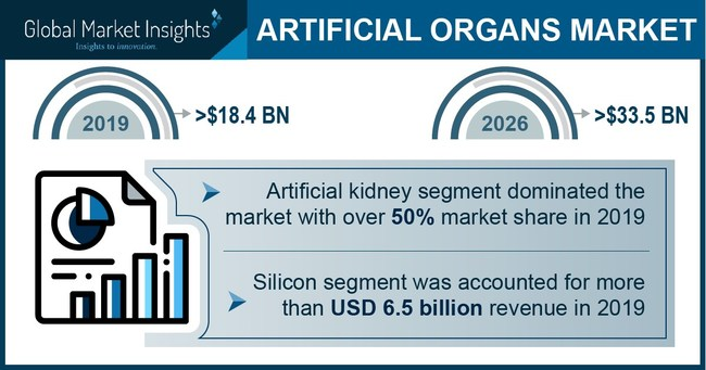 Artificial kidney segment dominated more than 50% of the artificial organs market share in 2019 led by significantly increasing kidney failures.
