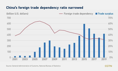 Se reduce la tasa de dependencia en el comercio exterior de China (PRNewsfoto/CGTN)