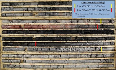 Figure 2 – Core Photo of Mineralization in Drill Hole LE20-76 (CNW Group/IsoEnergy Ltd.)
