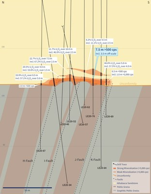 Figure 4 – Vertical Cross-Section 4435E (Drill Hole LE20-76) (CNW Group/IsoEnergy Ltd.)