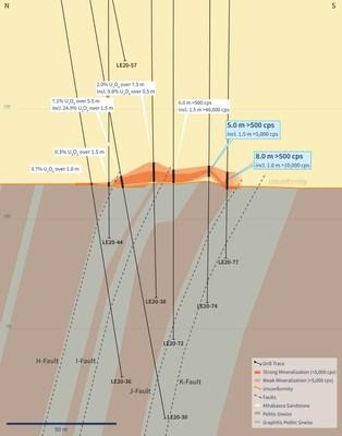 Figure 5 – Vertical Cross-Section 4460E (Drill Hole LE20-77) (CNW Group/IsoEnergy Ltd.)