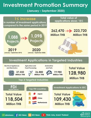 This infographic provided by the Thailand Board of Investment (BOI) details the investment promotion applications filed by both local and foreign investors during the first nine months of 2020.