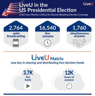 LiveU usage on US Election Day