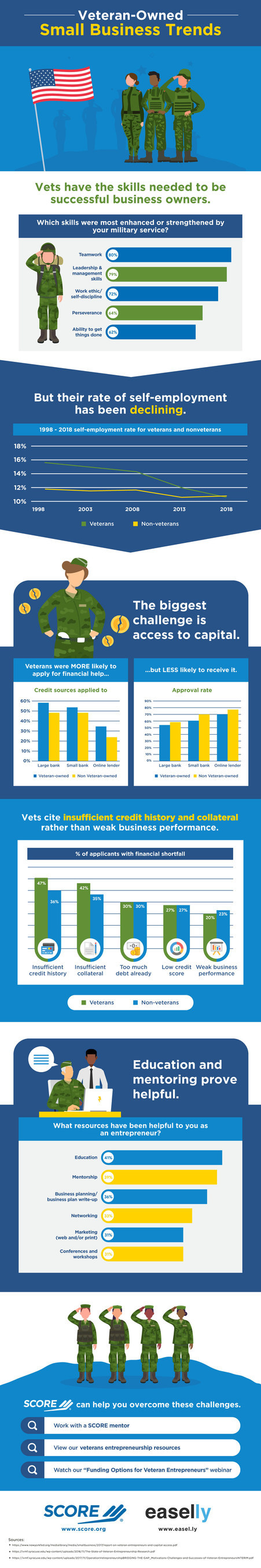 SCORE infographic highlights veteran small business owner skills and challenges; sponsored by Easel.ly