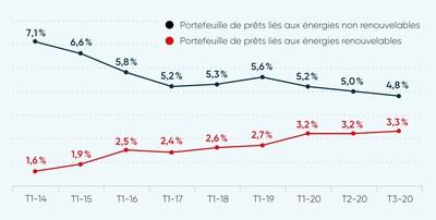 Portefeuille de prêts liés aux énergies renouvelables et non renouvelables (Groupe CNW/Banque Nationale du Canada)