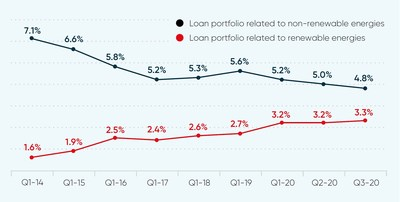 Loan portfolio related to renewable and non-renewable energies (CNW Group/National Bank of Canada)
