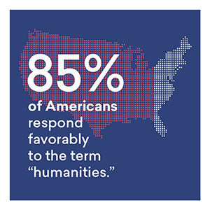 """A new study from the Humanities Indicators project finds 85% of Americans respond favorably to the term """"humanities."""" / American Academy of Arts & Sciences"""