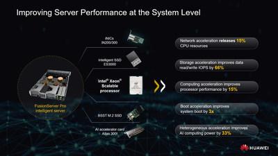 Esta serie del servidor inteligente se ejecuta en la tarjeta inteligente iNIC, desarrollada por Huawei, los SSD y las tarjetas aceleradoras para IA que mejoran el rendimiento del servidor a nivel de sistema. En cuanto al software, la serie cuenta con cinco tecnologías inteligentes que cubren el despliegue, el descubrimiento, el ahorro energético, la actualización y el mantenimiento, lo que contribuye a que las empresas reduzcan los costos de operación y mantenimiento y mejoren la eficiencia en esos mismos rubros. Según el ITIC 2018 Global Server Hardware, Server OS Reliability Report (estudio de fiabilidad 2018 de ITIC), el Huawei FusionServer Pro intelligent es el socio perfecto para el éxito compartido. (PRNewsfoto/Huawei)