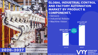 Industrial Control & Factory Automation Market, 2020-2027